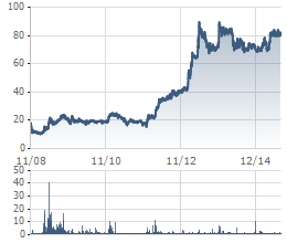 Biến động giá TRA từ tháng 11/2008