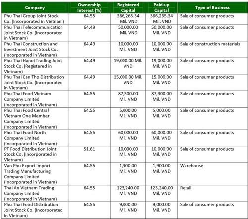 Tỷ lệ sở hữu của BJC của Thái Lan tại các công ty thuộc Phú Thái Group (báo cáo tháng 6/2014 của BJC)