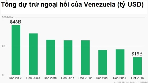 Hết tiền, Venezuela phải bán vàng trả nợ ảnh 2