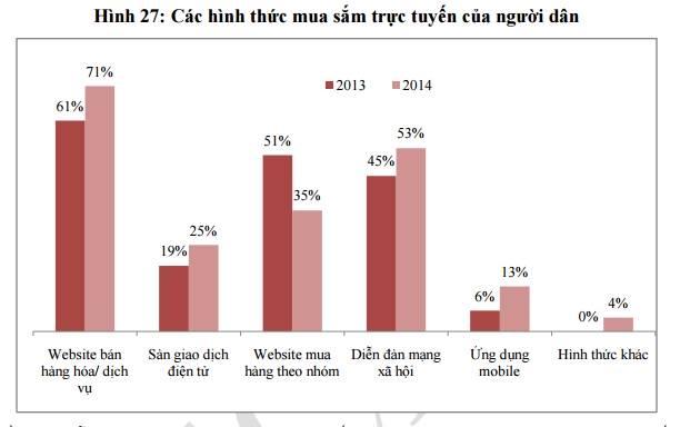Hình thức mua hàng theo nhóm giảm mạnh từ 51% năm 2013 xuống 35% năm 2014