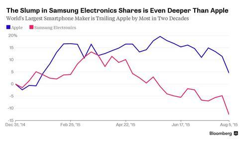 Giá trị cổ phiếu của Samsung đã cắm đầu đi xuống từ thời điểm tháng 3 năm nay.