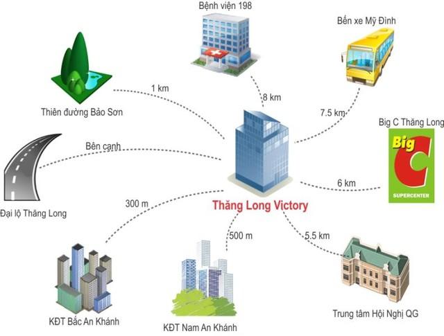 Khu chung cư cách Siêu thị khoảng 6km đi dọc từ Đại lộ Thăng Long