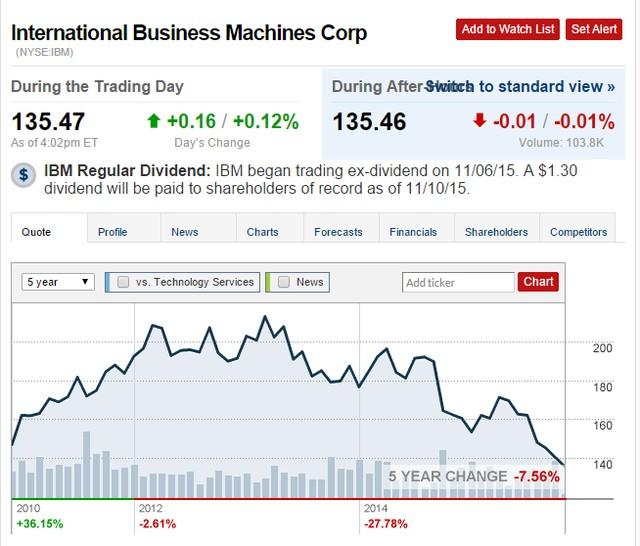Giá cổ phiếu IBM trong 5 năm qua đã giảm 7,56%