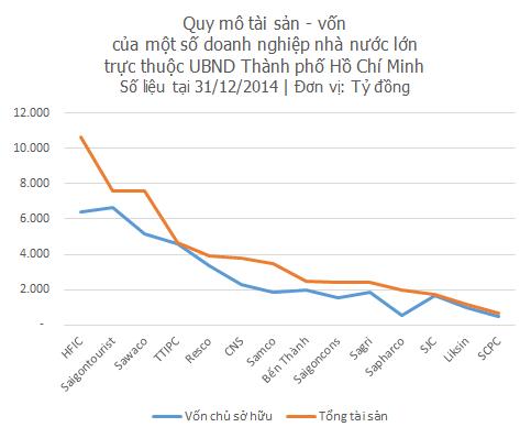 Quy mô của HFIC lớn hơn hẳn các doanh nghiệp nhà nước khác tại Thành phố Hồ Chí Minh