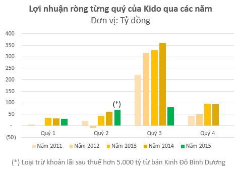 Các năm trước, quý 3 luôn là thời điểm mang về phần lớn nhuận cho Kido.