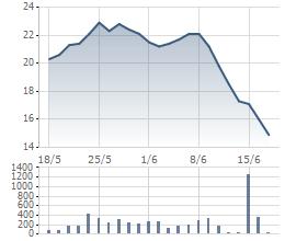 JVC giảm mạnh trong những ngày gần đây