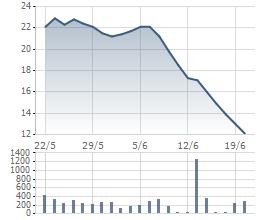 Cổ phiếu JVC lao dốc trong thời gian gần đây