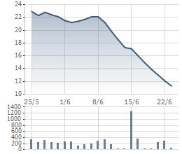 JVC lao dốc kể từ ngày 10/6/2015 tới nay
