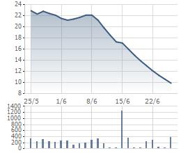 JVC giảm sàn liên tiếp trong thời gian gần đây