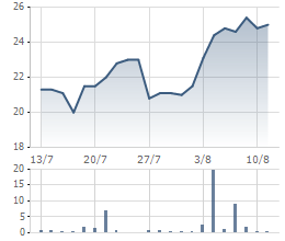 Diễn biến giao dịch cổ phiếu TH1 thời gian gần đây.