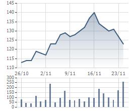 Biến động giá cổ phiếu VNM 1 tháng qua