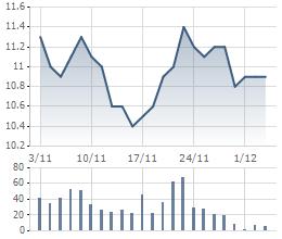 Diễn biến giao dịch AAA trong quãng thời gian ban lạnh đạo mua cổ phiếu