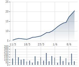 Diễn biến giá cổ phiếu SHN trong 1 tháng qua