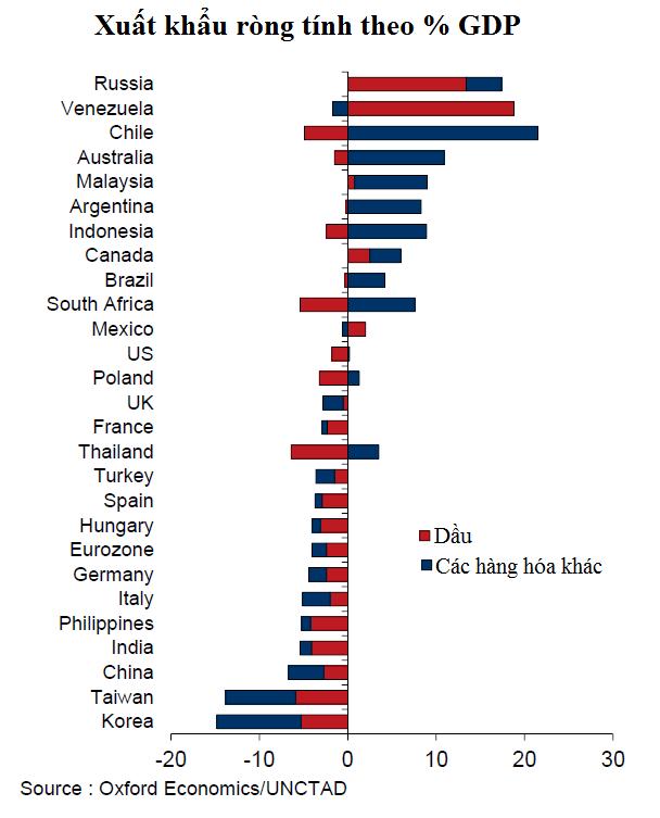 Điều đang đe dọa kinh tế toàn cầu ảnh 4
