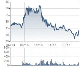 Biến động giá cổ phiếu KDC trong 1 năm (giá đã điều chỉnh)