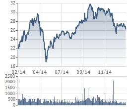 Biến động giá cổ phiếu SSI trong 1 năm