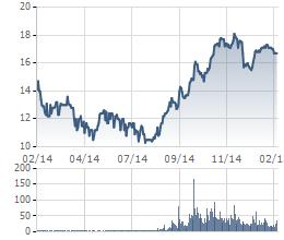 Biến động giá cổ phiếu PDR trong 1 năm