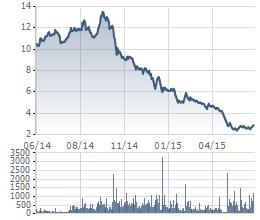 OGC lao dốc từ tháng 10/2014 tới nay