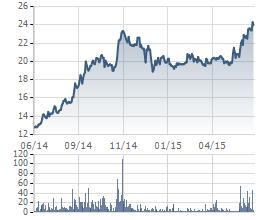 Cổ phiếu DHC tăng mạnh trong 1 năm qua