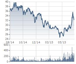 Biến động giá HPG trong 1 năm (giá đã điều chỉnh)