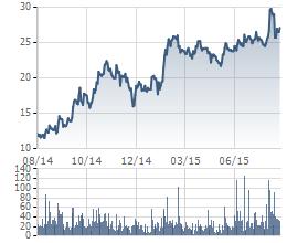 Cổ phiếu TNG tăng mạnh trong hơn 1 năm trở lại đây
