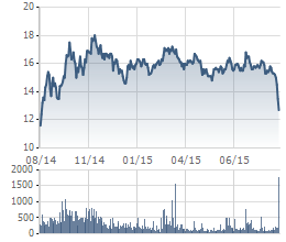 Cổ phiếu KBC đã giảm mạnh trong những phiên gần đây