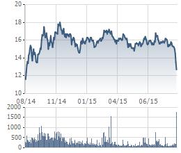 Hiện tại, cổ phiếu KBC đang tiệm cận mức giá thấp nhất trong vòng 1 năm qua.
