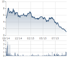 Thị giá VLF hiện chỉ còn ở mức cọng hành
