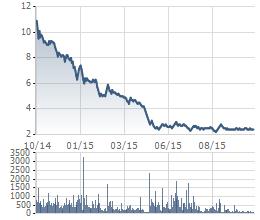 OGC bay hơi 80% giá trị sau 1 năm, hiện dao động quanh mức 2.400-2.500 đồng