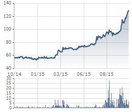 Biến động giá cổ phiếu Coteccons trong 1 năm