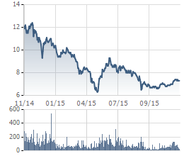 Diễn biến giao dịch cổ phiếu SHS trong 1 năm qua
