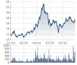 Diễn biến giao dịch cổ phiếu HHS trong 1 năm qua