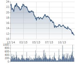 <br /> Giá cổ phiếu của HAGL trong 1 năm qua<br />