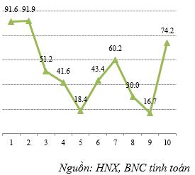 Tỷ lệ trúng thầu/ gọi thầu TPCP theo tháng, %