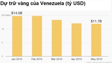 Hết tiền, Venezuela phải bán vàng trả nợ ảnh 3