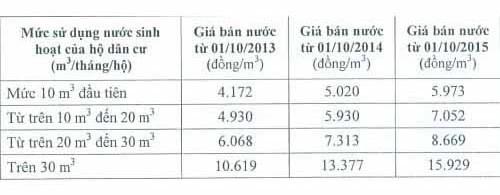 Bảng giá bán nước sinh hoạt ở Hà Nội (chưa có thuế giá trị gia tăng và phí bảo vệ môi trường đối với nước thải sinh hoạt)