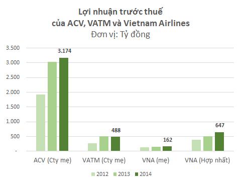 Lợi nhuận của ACV vượt trội so với Vietnam Airlines