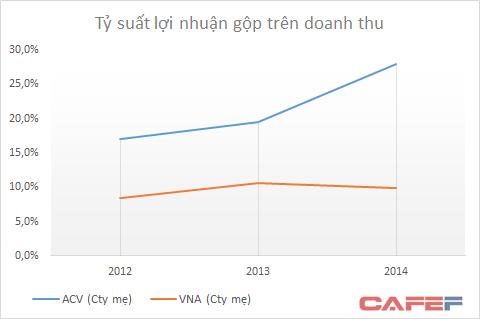 Tỷ suất lợi nhuận gộp của ACV đang được cải thiện trong khi Vietnam Airlines không thay đổi nhiều