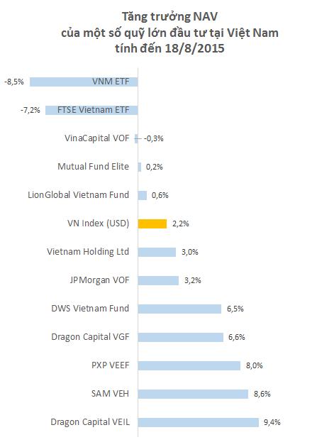 Những biến động trong 2 ngày qua khiến cho không nhiều quỹ giữ được mức tăng trưởng dương về NAV.