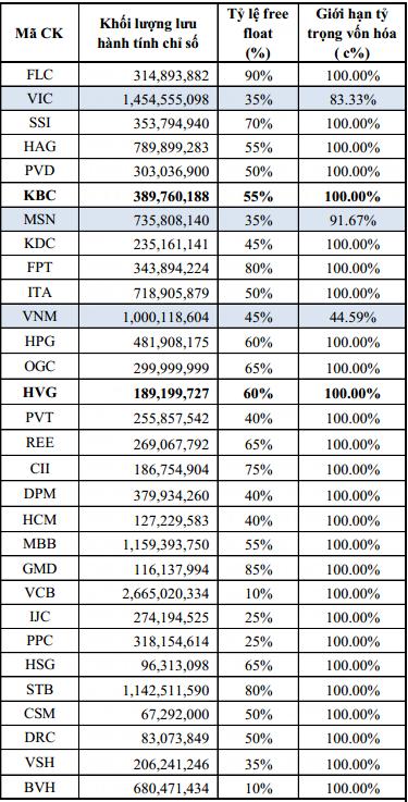 Các cổ phiếu thành phần của VN30