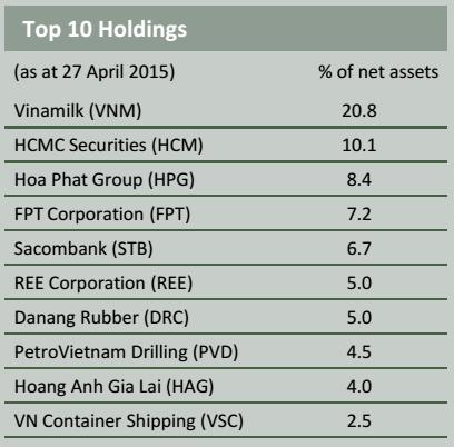 10 cổ phiếu lớn nhất trong danh mục của PXP VEEF
