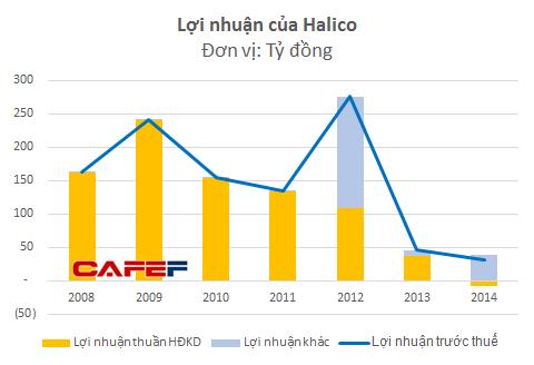 Lợi nhuận năm 2012 của Halico tăng đột biến nhờ khoản tiền đền bù di dời nhà xưởng. Số liệu 2014 chỉ bao gồm riêng công ty mẹ.