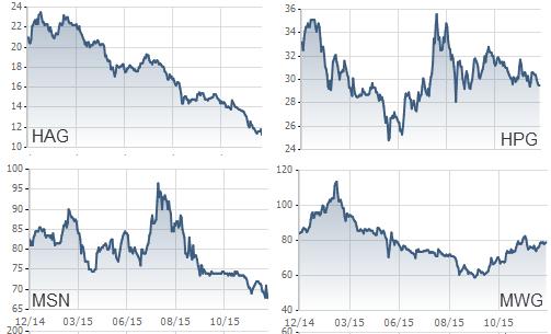 Giá cổ phiếu đi xuống dù kết quả kinh doanh tăng trưởng