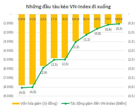 Trong phiên 24/8, mỗi 1.000 tỷ đồng vốn hóa mất đi tương ứng làm giảm của VN-Index 0,5 điểm