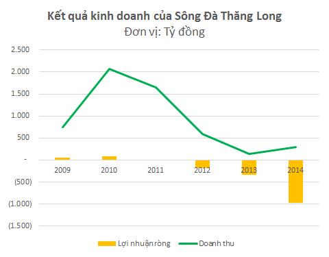 Sông Đà Thăng Long đã lỗ 4 năm liên tiếp