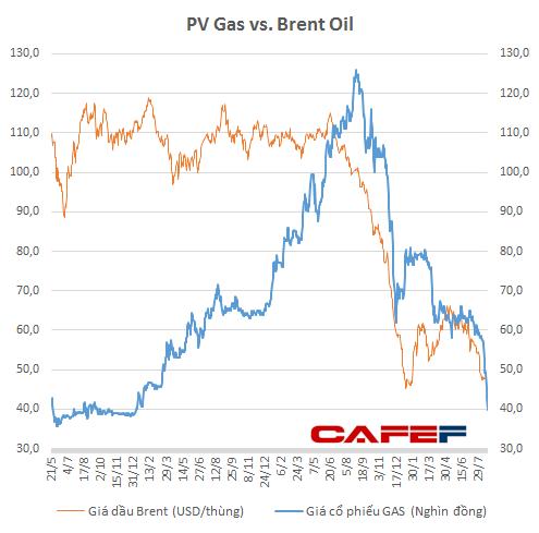 Từ cuối năm 2014 tới nay, giá GAS luôn tương quan với giá dầu thô