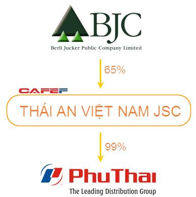 Giao dịch mua lại Phú Thái được BJC thực hiện qua pháp nhân trung gian là CTCP Thái An Việt Nam