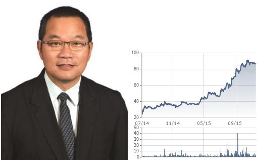 'Ông Puan Kwong Siing & biến động giá cổ phiếu Superdong Kiên Giang từ khi niêm yết'