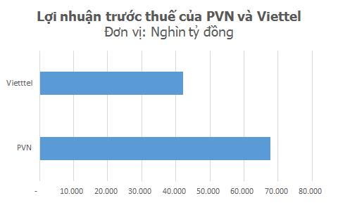 Lợi nhuận của PVN vẫn nhỉnh hơn chút so với tổng lợi nhuận của 5 doanh nghiệp đứng liền sau cộng lại, gồm Viettel, Mobifone, VNPT, SCIC và EVN