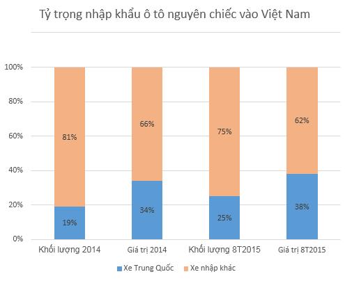 Xe Trung Quốc chiếm tỷ trọng lớn trong lượng xe nhập vào Việt Nam